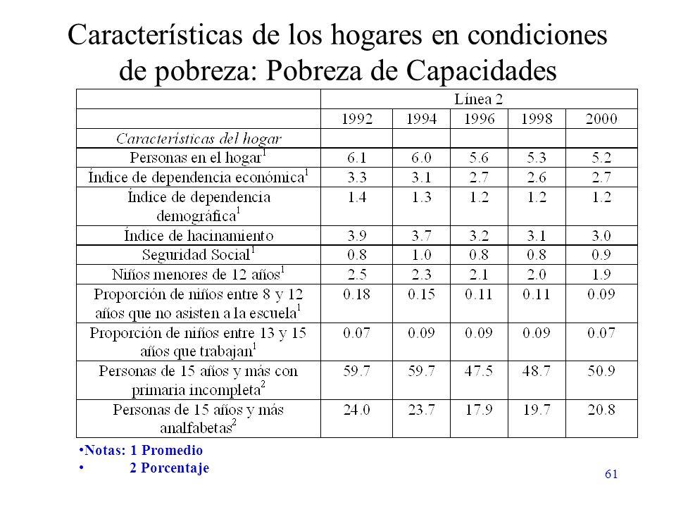 61 Características de los hogares en condiciones de pobreza: Pobreza de Capacidades Notas: 1 Promedio 2 Porcentaje