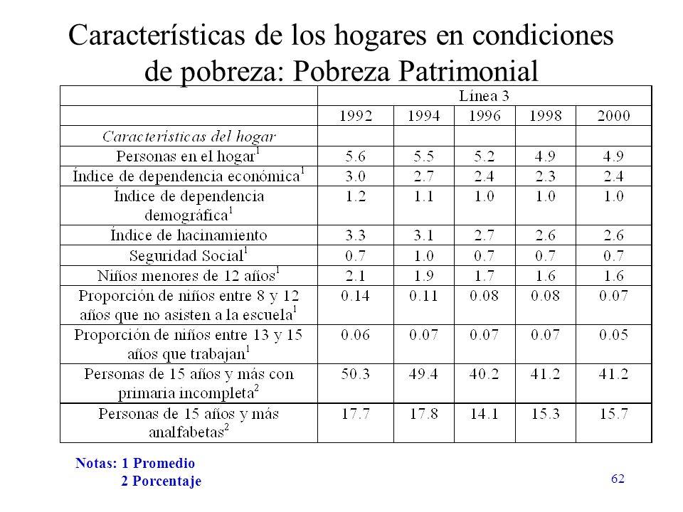 62 Características de los hogares en condiciones de pobreza: Pobreza Patrimonial Notas: 1 Promedio 2 Porcentaje