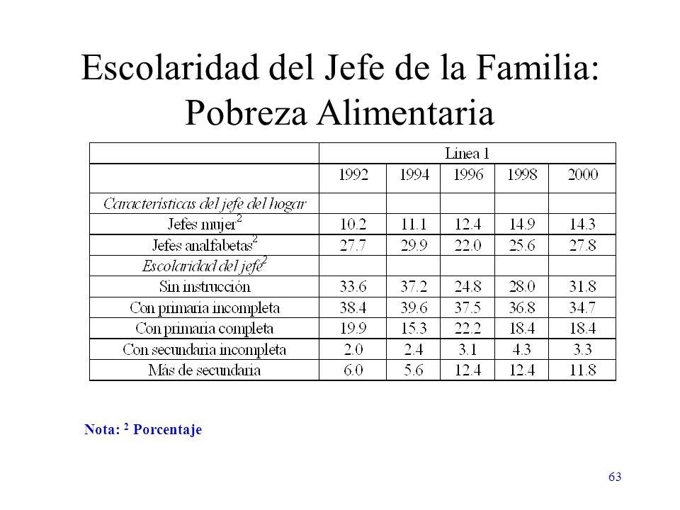 63 Escolaridad del Jefe de la Familia: Pobreza Alimentaria Nota: 2 Porcentaje