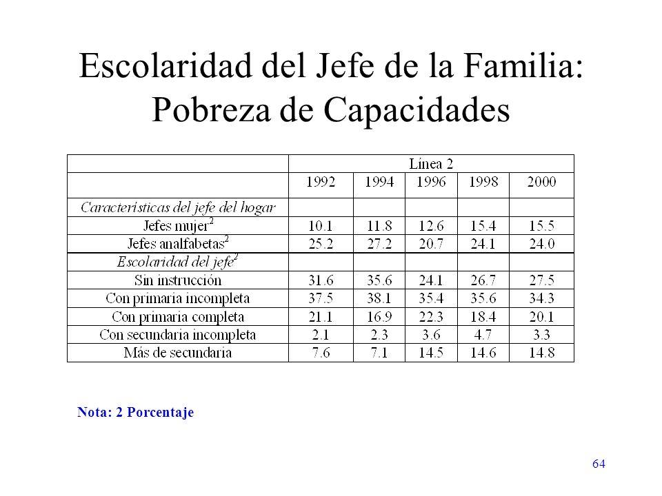 64 Escolaridad del Jefe de la Familia: Pobreza de Capacidades Nota: 2 Porcentaje