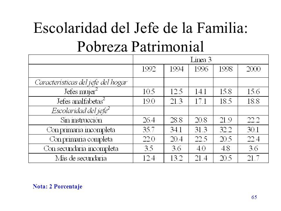 65 Escolaridad del Jefe de la Familia: Pobreza Patrimonial Nota: 2 Porcentaje