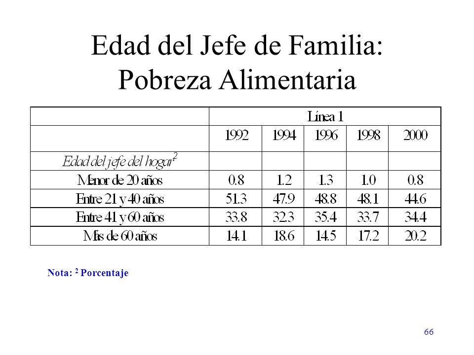 66 Edad del Jefe de Familia: Pobreza Alimentaria Nota: 2 Porcentaje