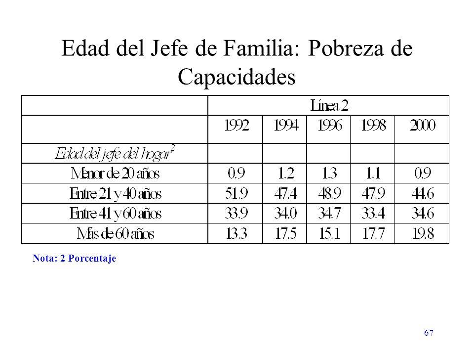 67 Edad del Jefe de Familia: Pobreza de Capacidades Nota: 2 Porcentaje