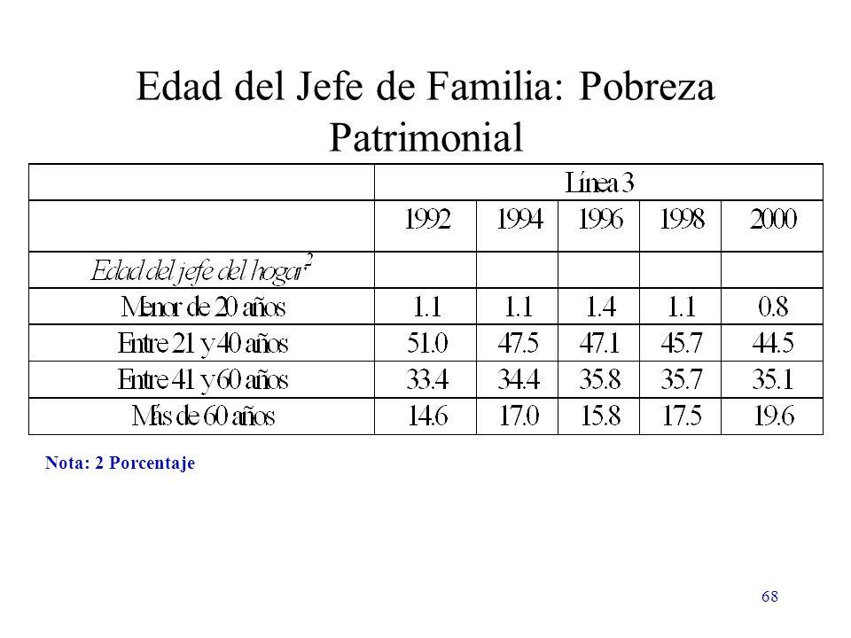 68 Edad del Jefe de Familia: Pobreza Patrimonial Nota: 2 Porcentaje