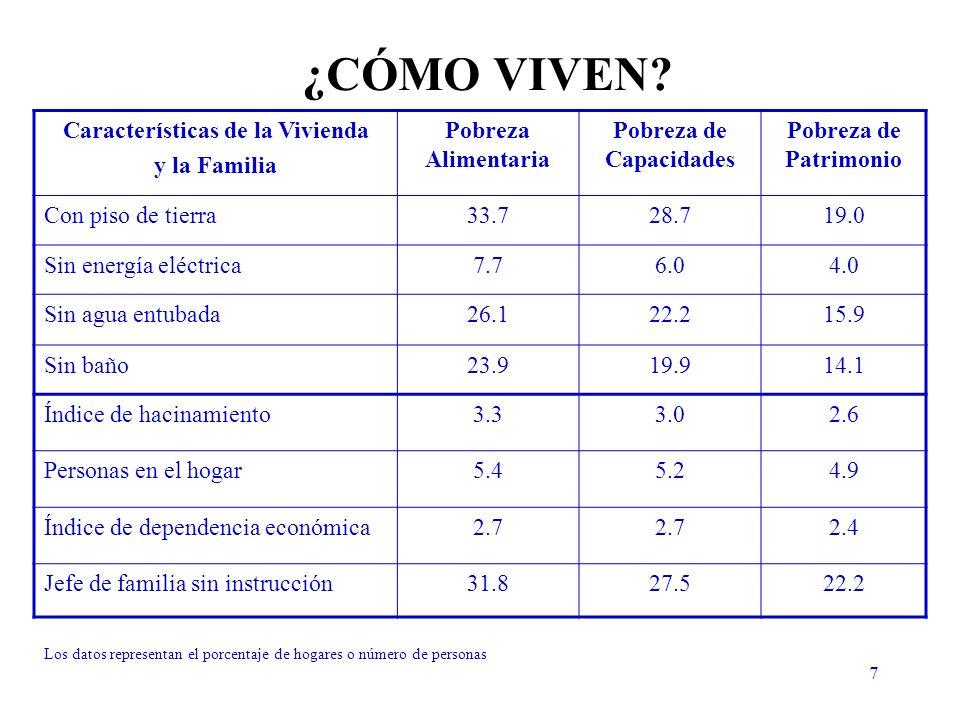 28 No pobres (alguna instrucción) TOTAL No pobres LP1 91.00%9.00%100% Pobres LP1 70.20%29.80%100% TOTAL 87.16%12.84%100% TOTAL 89.28% 10.72% 100% 70.65%29.35%100% TOTAL 86.34%13.66%100% Cruces entre pobreza alimentaria y la dimensión de educación de jefe del hogar Línea de pobreza en la dimensión de educación del jefe de hogar: los hogares cuyo jefe no tiene ninguna instrucción.