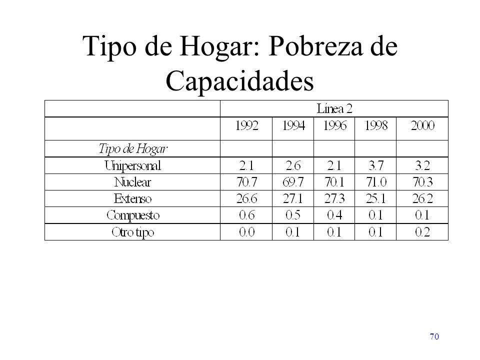 70 Tipo de Hogar: Pobreza de Capacidades