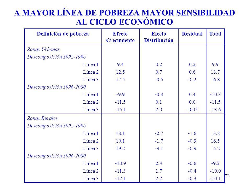 72 A MAYOR LÍNEA DE POBREZA MAYOR SENSIBILIDAD AL CICLO ECONÓMICO Definición de pobrezaEfecto Crecimiento Efecto Distribución ResidualTotal Zonas Urbanas Descomposición 1992-1996 Línea 1 Línea 2 Línea 3 Descomposición 1996-2000 Línea 1 Línea 2 Línea 3 9.4 12.5 17.5 -9.9 -11.5 -15.1 0.2 0.7 -0.5 -0.8 0.1 2.0 0.2 0.6 -0.2 0.4 0.0 -0.05 9.9 13.7 16.8 -10.3 -11.5 -13.6 Zonas Rurales Descomposición 1992-1996 Línea 1 Línea 2 Línea 3 Descomposición 1996-2000 Línea 1 Línea 2 Línea 3 18.1 19.1 19.2 -10.9 -11.3 -12.1 -2.7 -1.7 -3.1 2.3 1.7 2.2 -1.6 -0.9 -0.6 -0.4 -0.3 13.8 16.5 15.2 -9.2 -10.0 -10.1