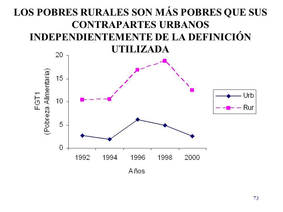 73 LOS POBRES RURALES SON MÁS POBRES QUE SUS CONTRAPARTES URBANOS INDEPENDIENTEMENTE DE LA DEFINICIÓN UTILIZADA