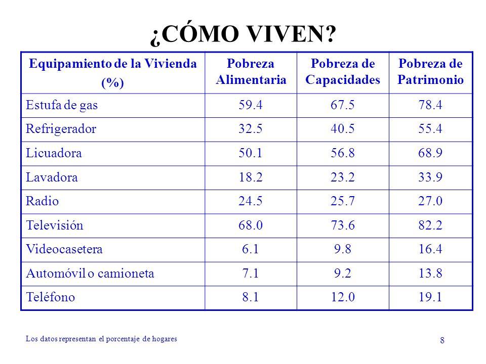 29 No pobres (piso de otro material) TOTAL No pobres LP1 95.60%4.40%100% Pobres LP1 66.30%33.70%100% TOTAL 90.22%9.78%100% TOTAL 94.91%5.09%100% 65.40%34.60% 100% TOTAL 90.26% 9.74% 100% Cruces entre pobreza alimentaria y la dimensión de pisos de la vivienda Línea de pobreza en la dimensión de pisos de la vivienda: los hogares que habitan una vivienda con piso de tierra.