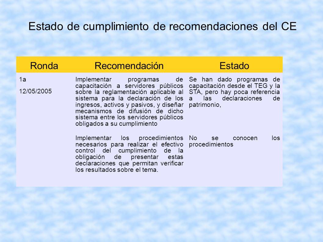 Estado de cumplimiento de recomendaciones del CE RondaRecomendaciónEstado 1a 12/05/2005 Implementar programas de capacitación a servidores públicos so