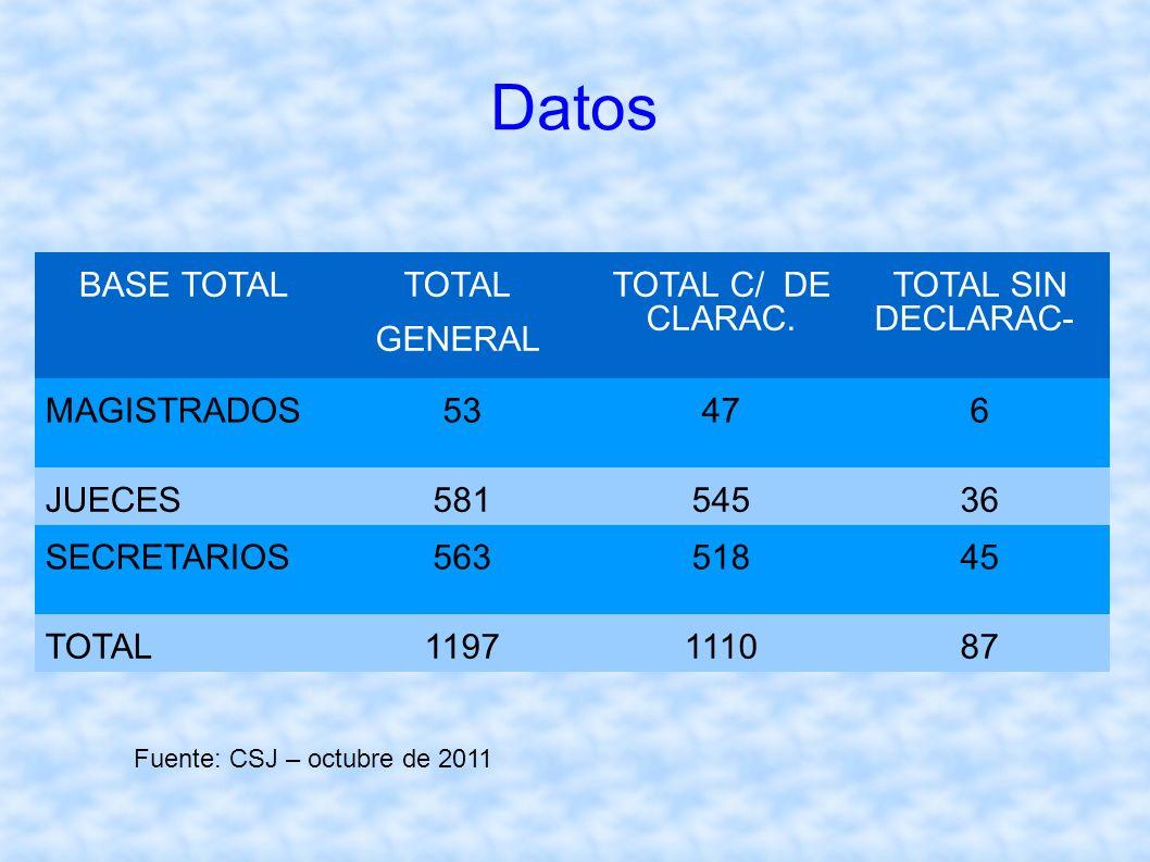 San Salvador, 12 de Octubre de 2011 Datos BASE TOTAL TOTAL GENERAL TOTAL C/ DE CLARAC. TOTAL SIN DECLARAC- MAGISTRADOS 53476 JUECES58154536 SECRETARIO