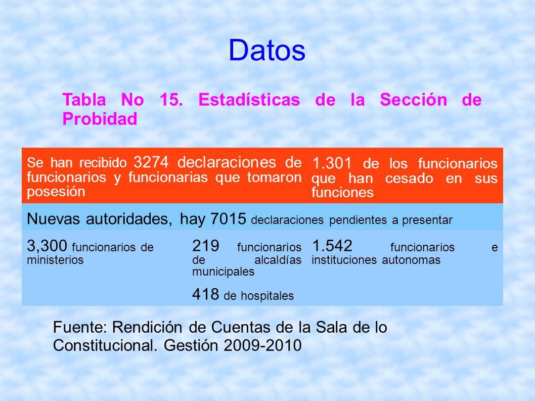 Tabla No 15. Estadísticas de la Sección de Probidad Datos Se han recibido 3274 declaraciones d e funcionarios y funcionarias que tomaron posesión 1.30
