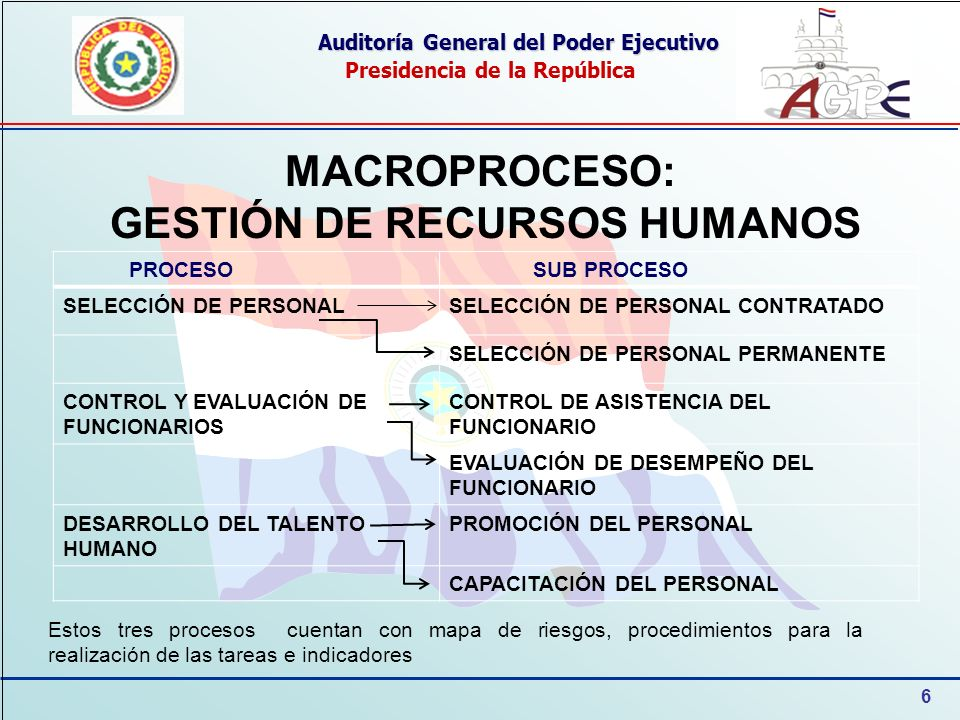 6 Auditoría General del Poder Ejecutivo Presidencia de la República MACROPROCESO: GESTIÓN DE RECURSOS HUMANOS PROCESO SUB PROCESO SELECCIÓN DE PERSONA