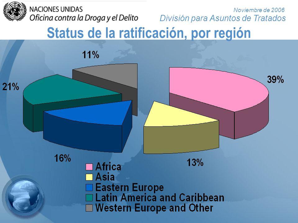 División para Asuntos de Tratados Noviembre de 2006 Status de la ratificación, por región