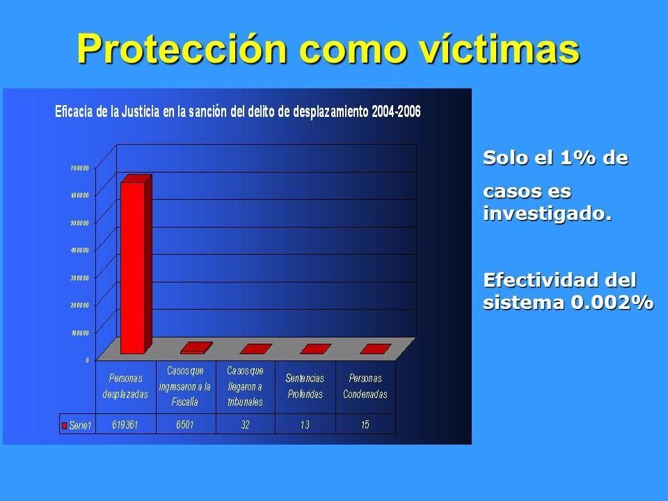Protección como víctimas Solo el 1% de casos es investigado. Efectividad del sistema 0.002%