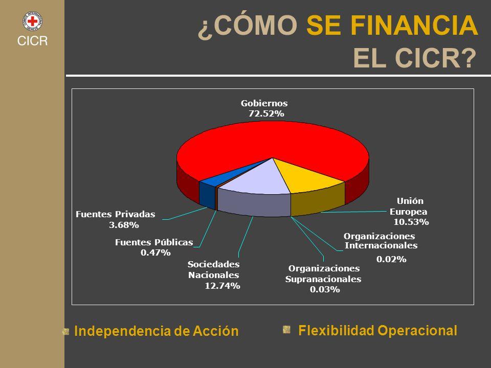 Sociedades Nacionales 12.74% Organizaciones Supranacionales 0.03% Unión Europea 10.53% Organizaciones Internacionales 0.02% Fuentes Públicas 0.47% Fue