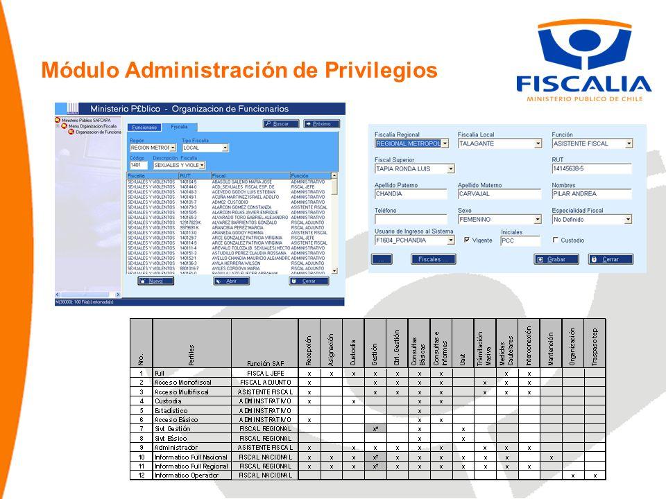 Módulo Administración de Privilegios