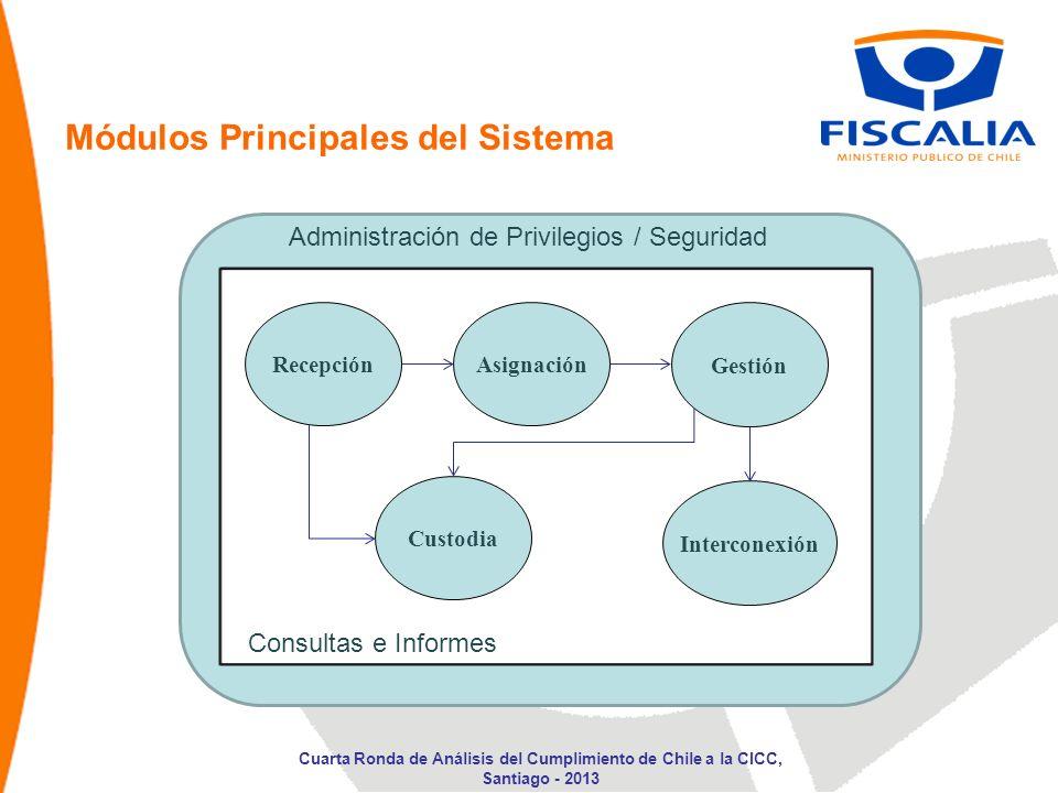 Administración de Privilegios / Seguridad Consultas e Informes Módulos Principales del Sistema AsignaciónRecepción Gestión Custodia Interconexión Cuar