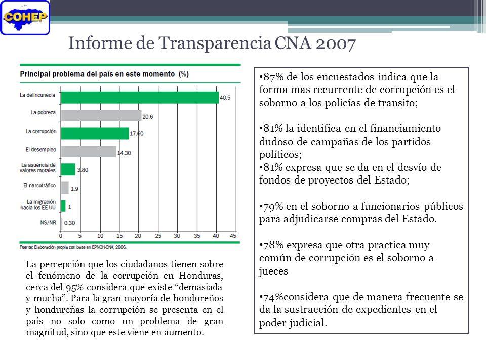 Informe de Transparencia CNA 2007 La percepción que los ciudadanos tienen sobre el fenómeno de la corrupción en Honduras, cerca del 95% considera que