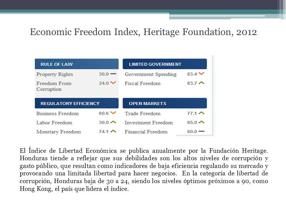 Economic Freedom Index, Heritage Foundation, 2012 El Índice de Libertad Económica se publica anualmente por la Fundación Heritage. Honduras tiende a r