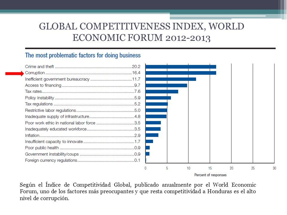 GLOBAL COMPETITIVENESS INDEX, WORLD ECONOMIC FORUM 2012-2013 Según el Índice de Competitividad Global, publicado anualmente por el World Economic Foru