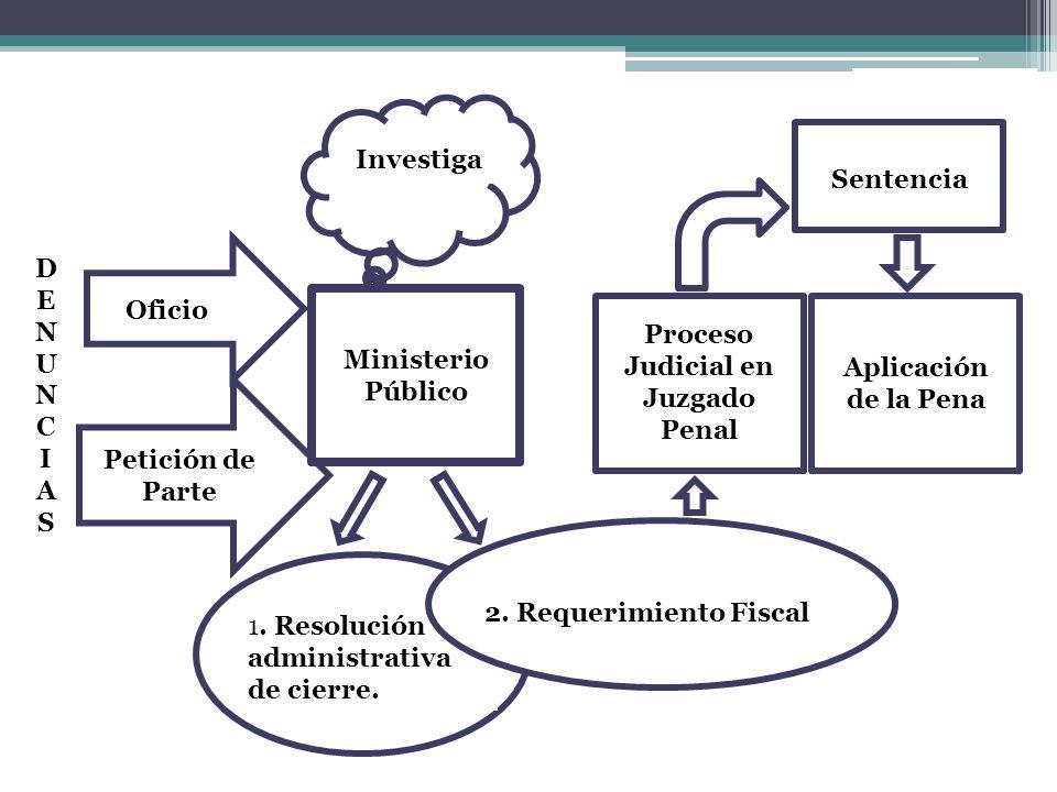 Oficio Petición de Parte Ministerio Público Proceso Judicial en Juzgado Penal DENUNCIASDENUNCIAS Investiga 1. Resolución administrativa de cierre. 2.
