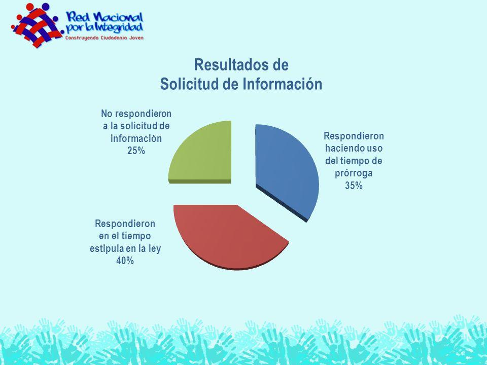 Paralelamente hemos realizado una encuesta de información básica sobre la Unidad de Acceso a la Información Pública –UAIP- en las sigueintes 22 Municipalidades 1.