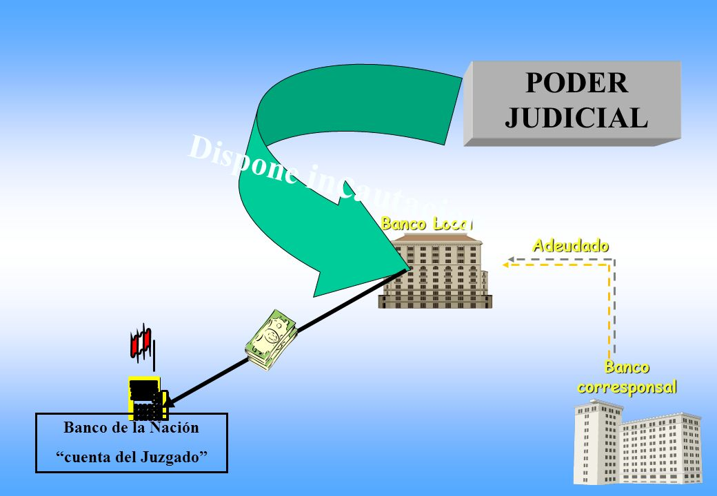 AUTORIDAD DEL EXTRANJERO Remite resolución – sentencia Solicita repatriación Banco RESOLUCION DE REPATRIACION Banco de la Nación cuenta del Juzgado PODER JUDICIAL COOPERACIÓN INTERNACIONAL