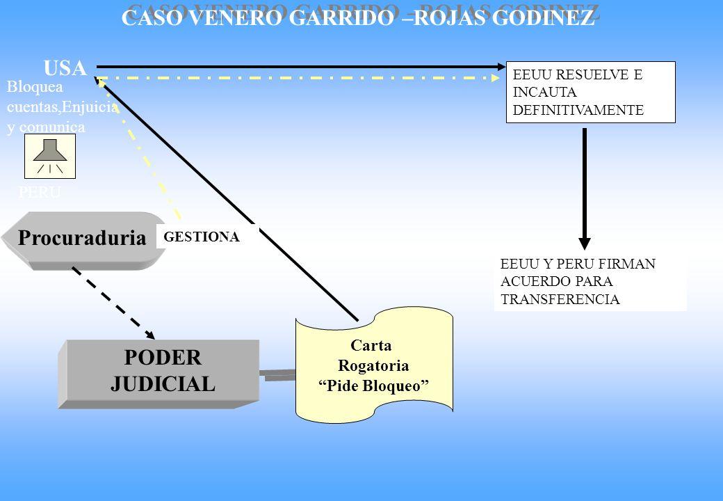 WAIVERS Banco de la Nación (Cuenta corriente del Juzgado ) PROCESADO SUSCRIBE CARTA VOLUNTARIA BANCO DESTINATARIO Nacional o extranjero JUZGADO Reporta FEDADOI Transfiere JUZGADO