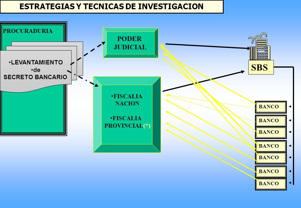 ESTRATEGIAS Y TECNICAS DE INVESTIGACION ON LINE INFOCORP RENIEC REGISTROS PUBLICOS INTERNET BASES DE DATOS DE INSTITUCIONES PUBLICAS REPORTES CONFIDENCIALES SOLICITA LEVANTAMIENTO DE SECRETO BANCARIO CARTA ROGATORIA PODER JUDICIAL MINISTERIO PUBLICO PROCURADURIA AD-HOC UIF