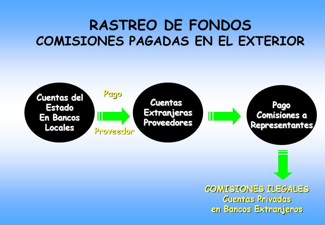 Cuentas del Estado En Bancos LocalesCuentasExtranjerasProveedoresPago Comisiones a Representantes COMISIONES ILEGALES Cuentas Privadas en Bancos Extranjeros Pago Proveedor RASTREO DE FONDOS COMISIONES PAGADAS EN EL EXTERIOR