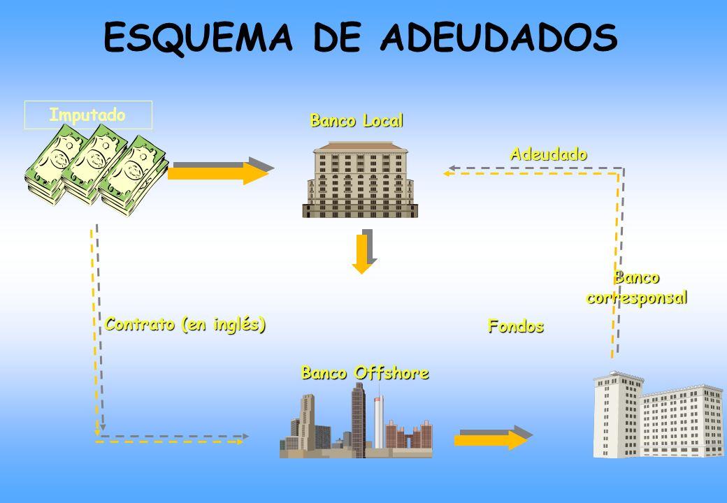 Banco Offshore Banco Local Banco corresponsal Contrato (en inglés) Fondos Imputado Adeudado ESQUEMA DE ADEUDADOS