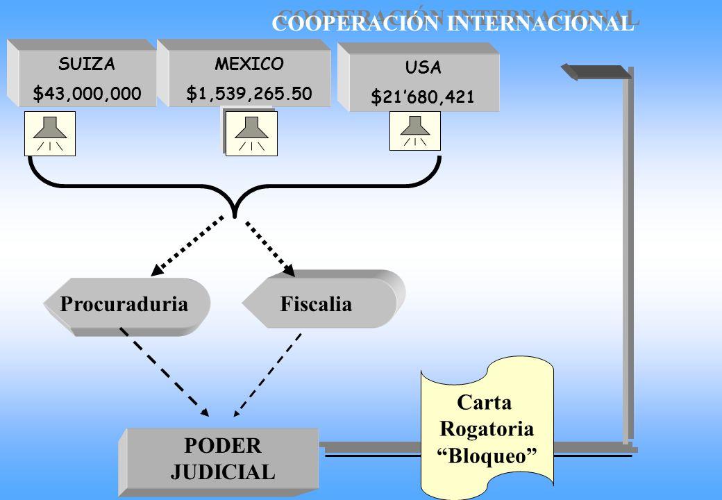 SUIZA $43,000,000 MEXICO $1,539,265.50 USA $21680,421 COOPERACIÓN INTERNACIONAL Procuraduria Fiscalia PODER JUDICIAL Carta Rogatoria Bloqueo