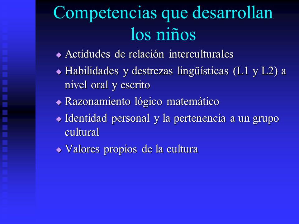 Competencias que desarrollan los niños Actidudes de relación interculturales Actidudes de relación interculturales Habilidades y destrezas lingüística