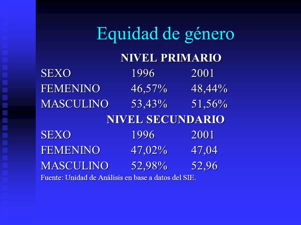 Equidad de género NIVEL PRIMARIO SEXO19962001 FEMENINO46,57%48,44% MASCULINO53,43%51,56% NIVEL SECUNDARIO SEXO19962001 FEMENINO47,02%47,04 MASCULINO52