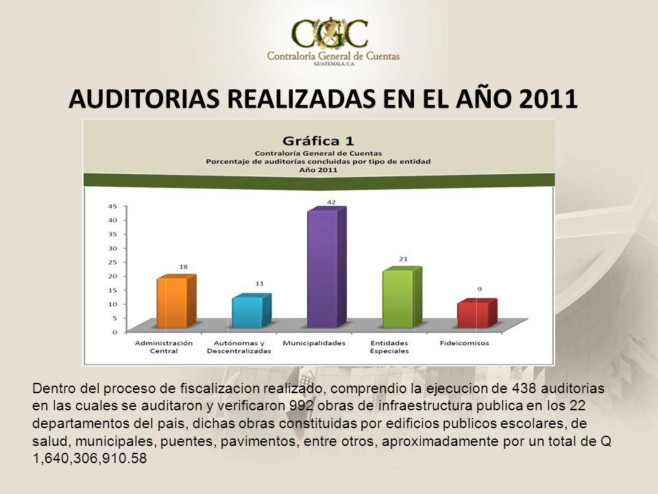 AUDITORIAS REALIZADAS EN EL AÑO 2011 Dentro del proceso de fiscalizacion realizado, comprendio la ejecucion de 438 auditorias en las cuales se auditar