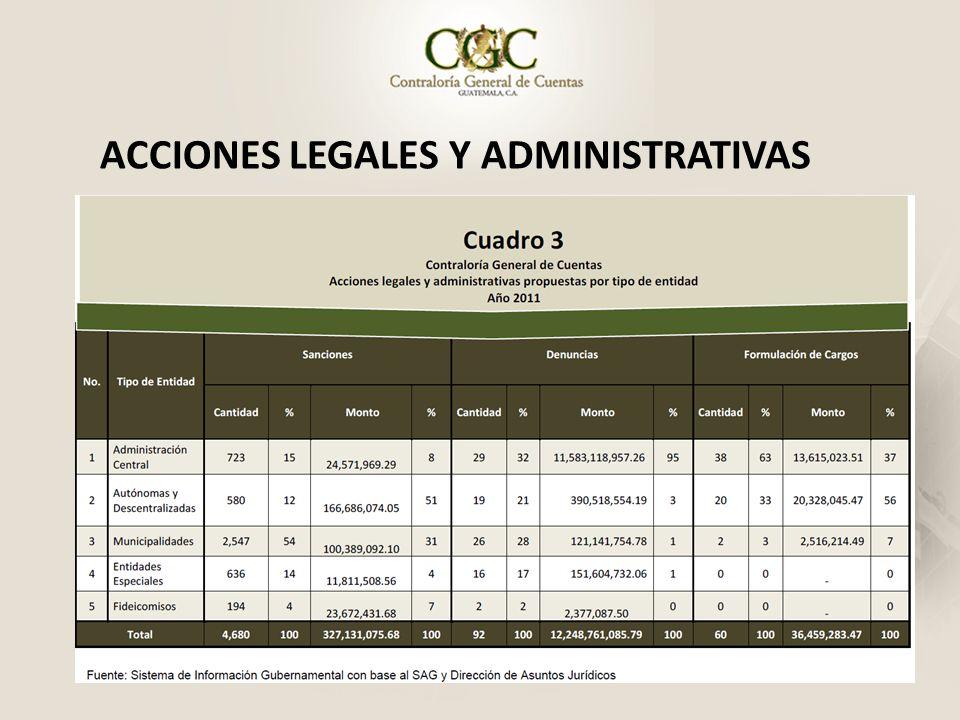 ACCIONES LEGALES Y ADMINISTRATIVAS
