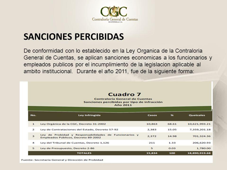 SANCIONES PERCIBIDAS De conformidad con lo establecido en la Ley Organica de la Contraloria General de Cuentas, se aplican sanciones economicas a los