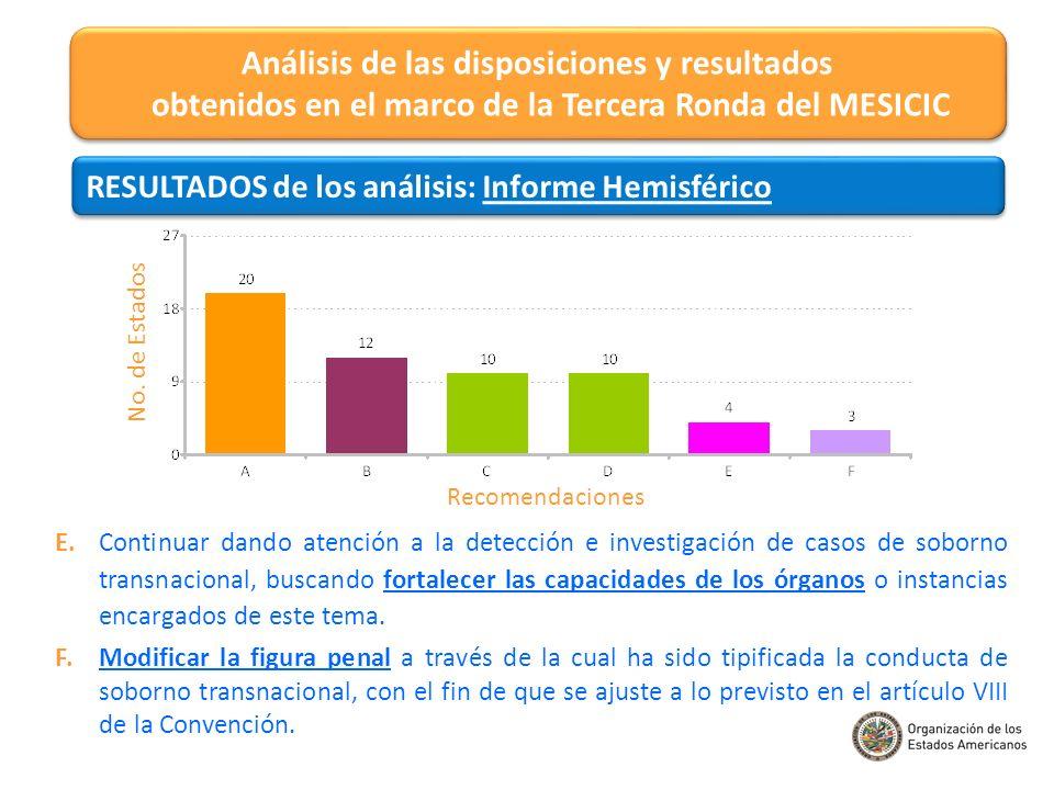 Análisis de las disposiciones y resultados obtenidos en el marco de la Tercera Ronda del MESICIC RESULTADOS de los análisis: Informe Hemisférico E. Co