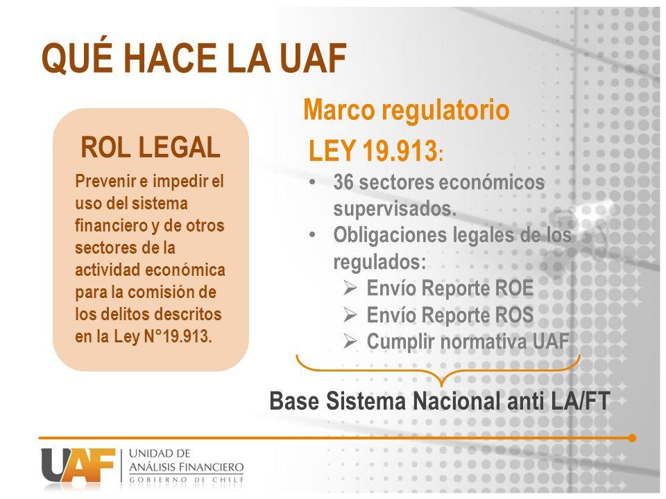 QUÉ HACE LA UAF LEY 19.913 : 36 sectores económicos supervisados. Obligaciones legales de los regulados: Envío Reporte ROE Envío Reporte ROS Cumplir n