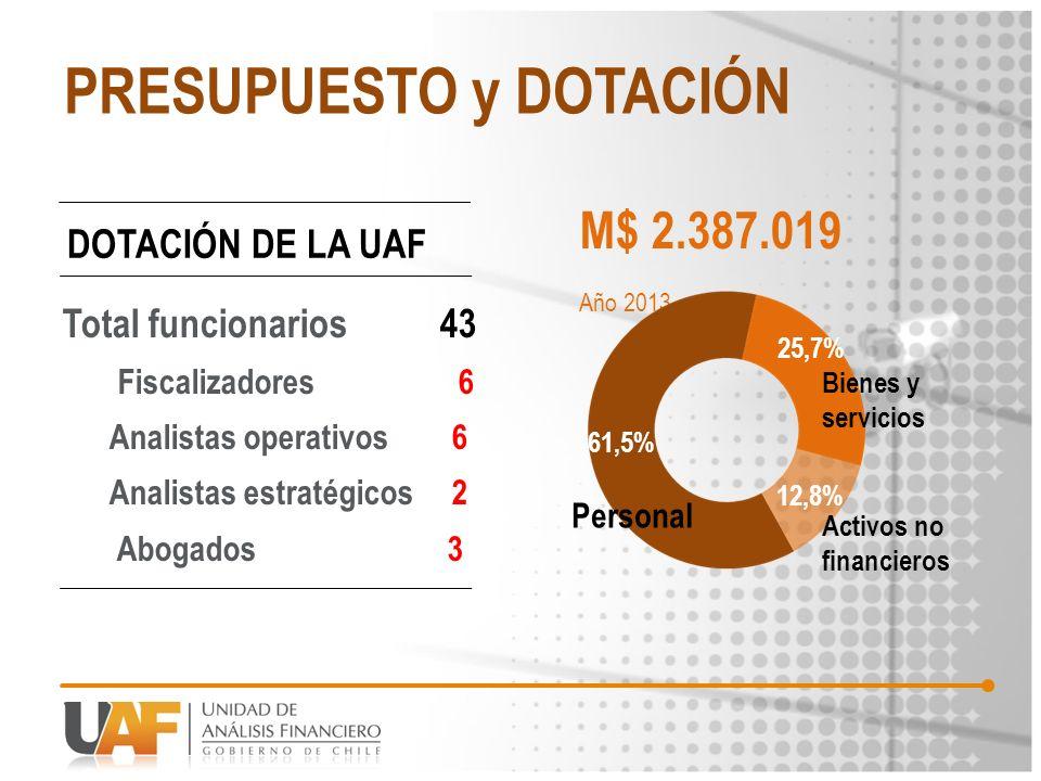 PRESUPUESTO y DOTACIÓN M$ 2.387.019 Año 2013 61,5% 25,7% 12,8% Bienes y servicios Activos no financieros Personal DOTACIÓN DE LA UAF Total funcionario
