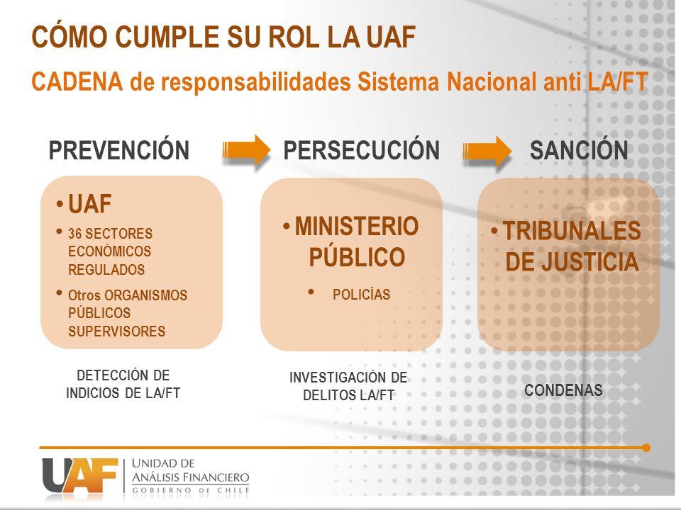 CÓMO PREVIENE la UAF el LA/FT MISIÓN DE LA UAF Regula a 36 sectores económicos.