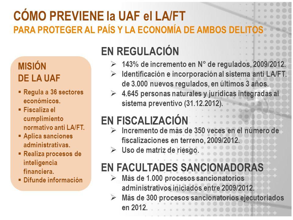 CÓMO PREVIENE la UAF el LA/FT MISIÓN DE LA UAF Regula a 36 sectores económicos. Fiscaliza el cumplimiento normativo anti LA/FT. Aplica sanciones admin