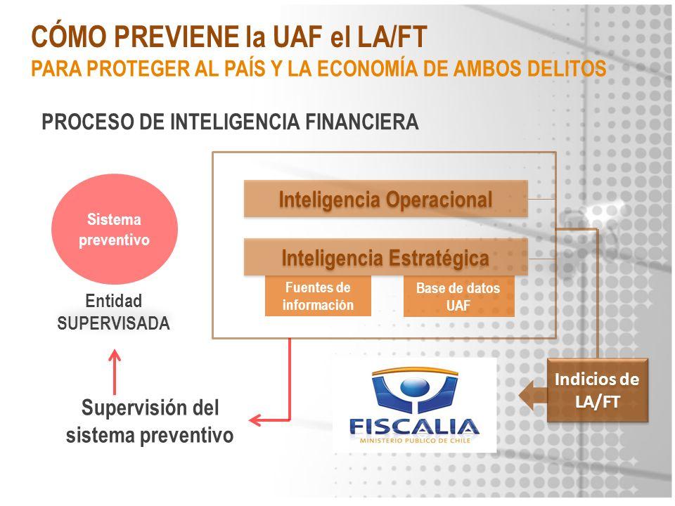 CÓMO PREVIENE la UAF el LA/FT Indicios de LA/FT Sistema preventivo Inteligencia Operacional Entidad SUPERVISADA Fuentes de información Base de datos U