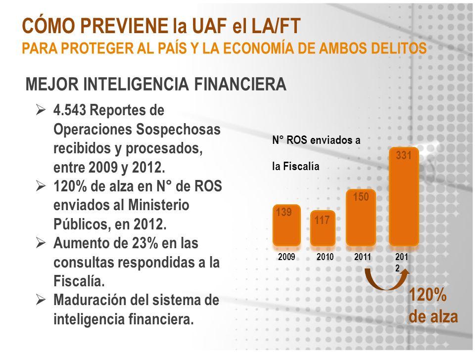 CÓMO PREVIENE la UAF el LA/FT MEJOR INTELIGENCIA FINANCIERA 4.543 Reportes de Operaciones Sospechosas recibidos y procesados, entre 2009 y 2012. 120%