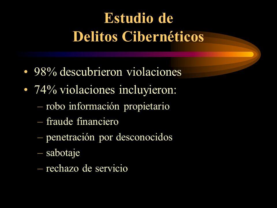 Delitos Cibernetico: Alcance del Problema Casos de intrusión reportados a NIPC FY 1998: 574 FY 1999: 1154