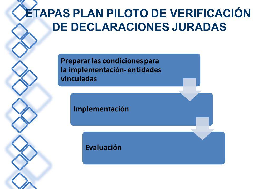 ETAPAS PLAN PILOTO DE VERIFICACIÓN DE DECLARACIONES JURADAS Preparar las condiciones para la implementación- entidades vinculadas ImplementaciónEvalua