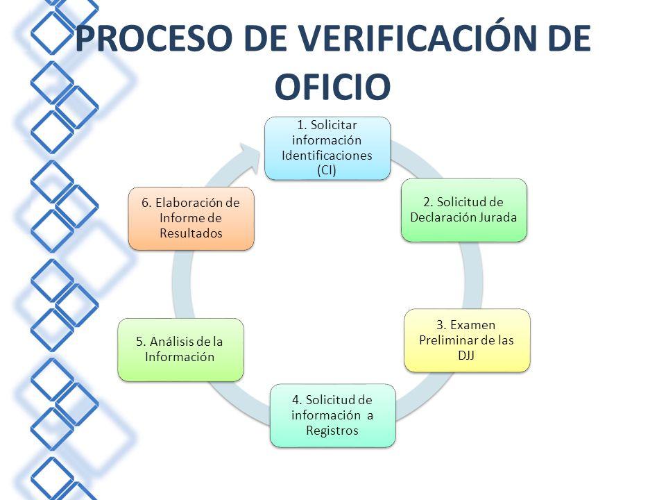 PROCESO DE VERIFICACIÓN DE OFICIO 1. Solicitar información Identificaciones (CI) 4. Solicitud de información a Registros 2. Solicitud de Declaración J