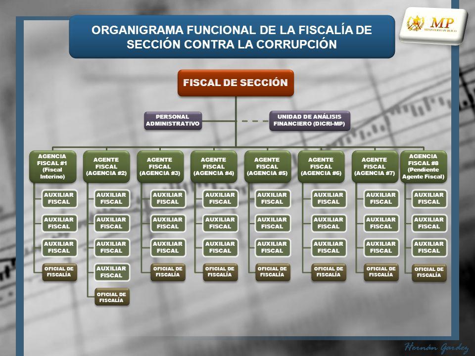 FISCAL DE SECCIÓN AGENCIA FISCAL #1 (Fiscal Interino) AUXILIAR FISCAL OFICIAL DE FISCALÍA AGENTE FISCAL (AGENCIA #2) AUXILIAR FISCAL OFICIAL DE FISCALÍA AGENTE FISCAL (AGENCIA #3) AUXILIAR FISCAL OFICIAL DE FISCALÍA AGENTE FISCAL (AGENCIA #4) AUXILIAR FISCAL OFICIAL DE FISCALÍA AGENTE FISCAL (AGENCIA #5) AUXILIAR FISCAL OFICIAL DE FISCALÍA AGENTE FISCAL (AGENCIA #6) AUXILIAR FISCAL OFICIAL DE FISCALÍA AGENTE FISCAL (AGENCIA #7) AUXILIAR FISCAL OFICIAL DE FISCALÍA AGENCIA FISCAL #8 (Pendiente Agente Fiscal) AUXILIAR FISCAL OFICIAL DE FISCALÍA PERSONAL ADMINISTRATIVO UNIDAD DE ANÁLISIS FINANCIERO (DICRI-MP) ORGANIGRAMA FUNCIONAL DE LA FISCALÍA DE SECCIÓN CONTRA LA CORRUPCIÓN Hernán Gardez