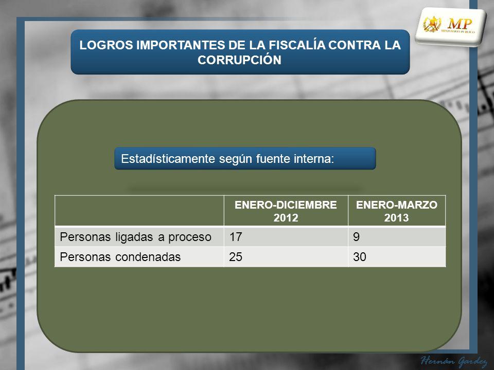 LOGROS IMPORTANTES DE LA FISCALÍA CONTRA LA CORRUPCIÓN Hernán Gardez ENERO-DICIEMBRE 2012 ENERO-MARZO 2013 Personas ligadas a proceso179 Personas condenadas2530 Estadísticamente según fuente interna: